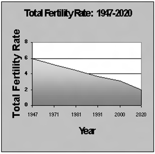 Total Fertility Rate Graph in Crea Conceptions