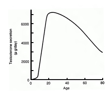 Crea Conceptions Male and Female Infertility Graph